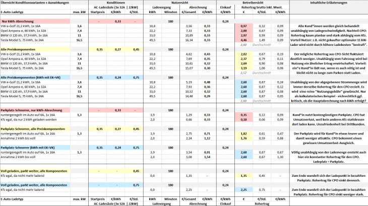 Giro-e Beispielrechnung Preisbestandteile Auswirkungen